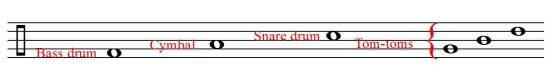 Layout of drum instruments on a stave